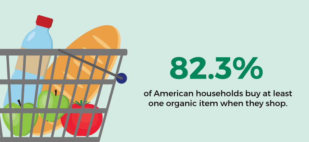 an infographic stating that 82.3 percent of American households buy at least one organic item when they shop